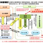 技能実習制度を活用した外国人(技能実習生)の雇用
